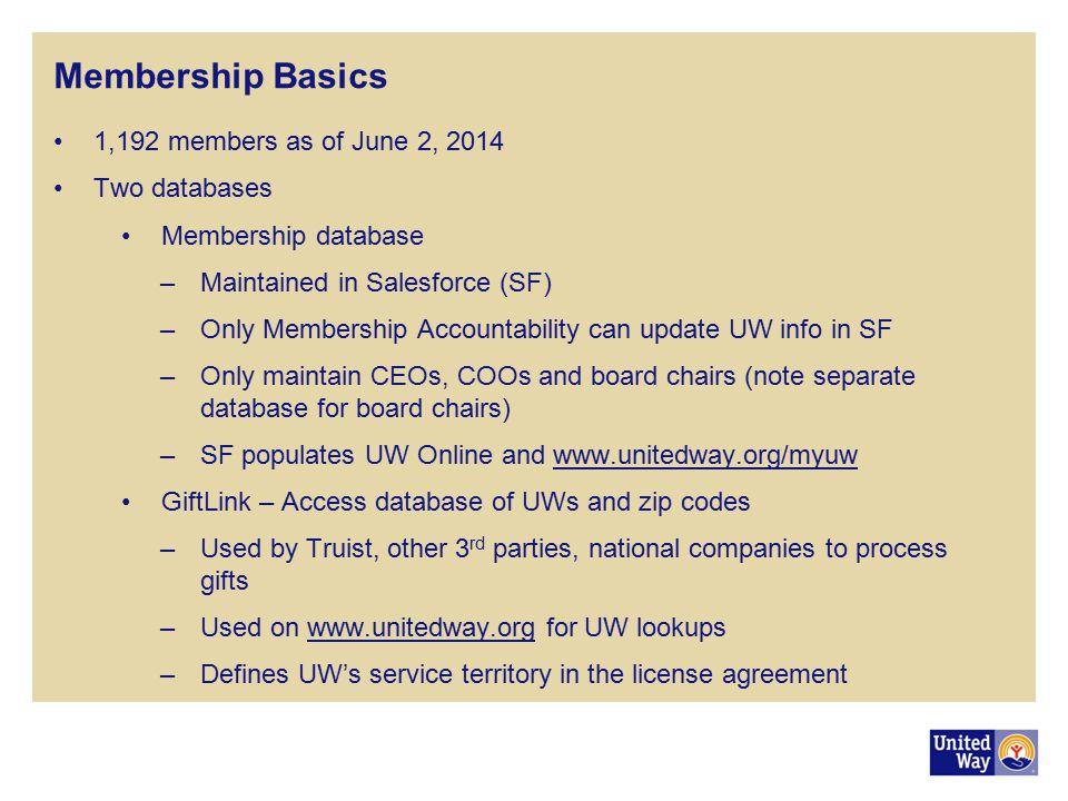Membership Basics 1,192 members as of June 2, 2014 Two databases