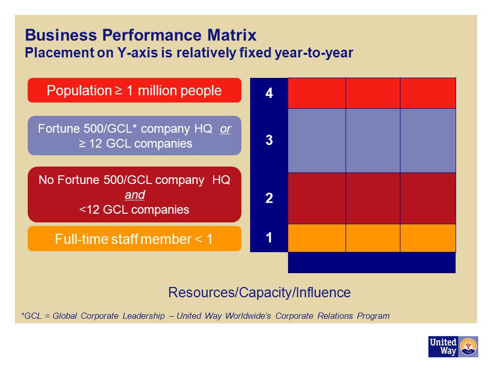 Business Performance Matrix Placement on Y-axis is relatively fixed year-to-year