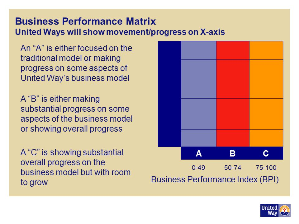 Business Performance Index (BPI)