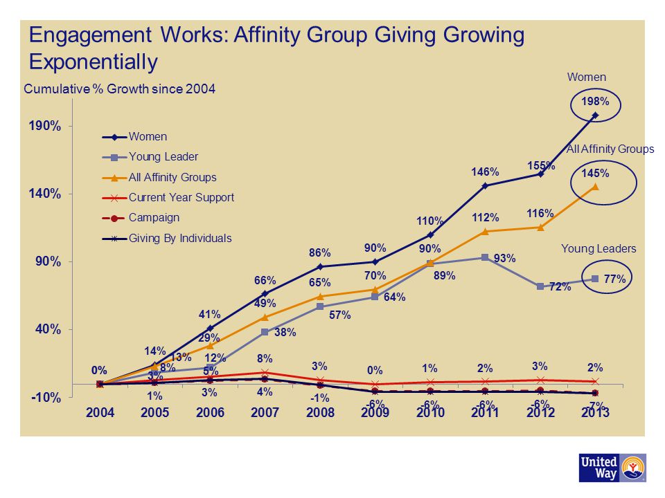 Engagement Works: Affinity Group Giving Growing Exponentially
