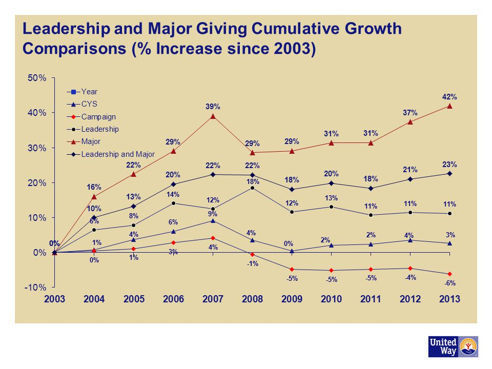 Leadership and Major Giving Cumulative Growth Comparisons (% Increase since 2003)