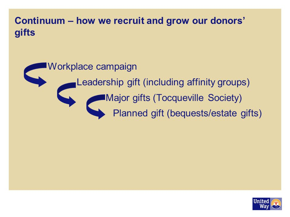 Continuum – how we recruit and grow our donors' gifts