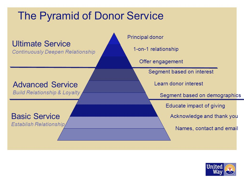The Pyramid of Donor Service
