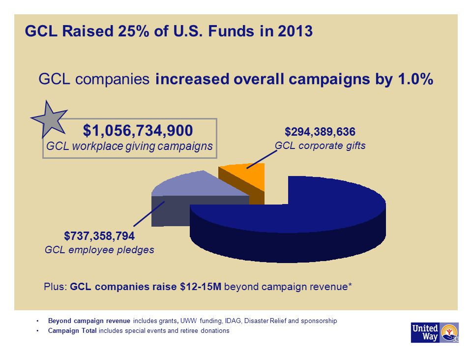 GCL Raised 25% of U.S. Funds in 2013