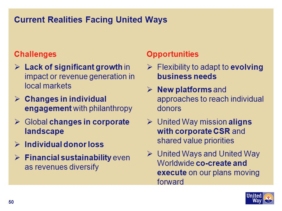 Current Realities Facing United Ways