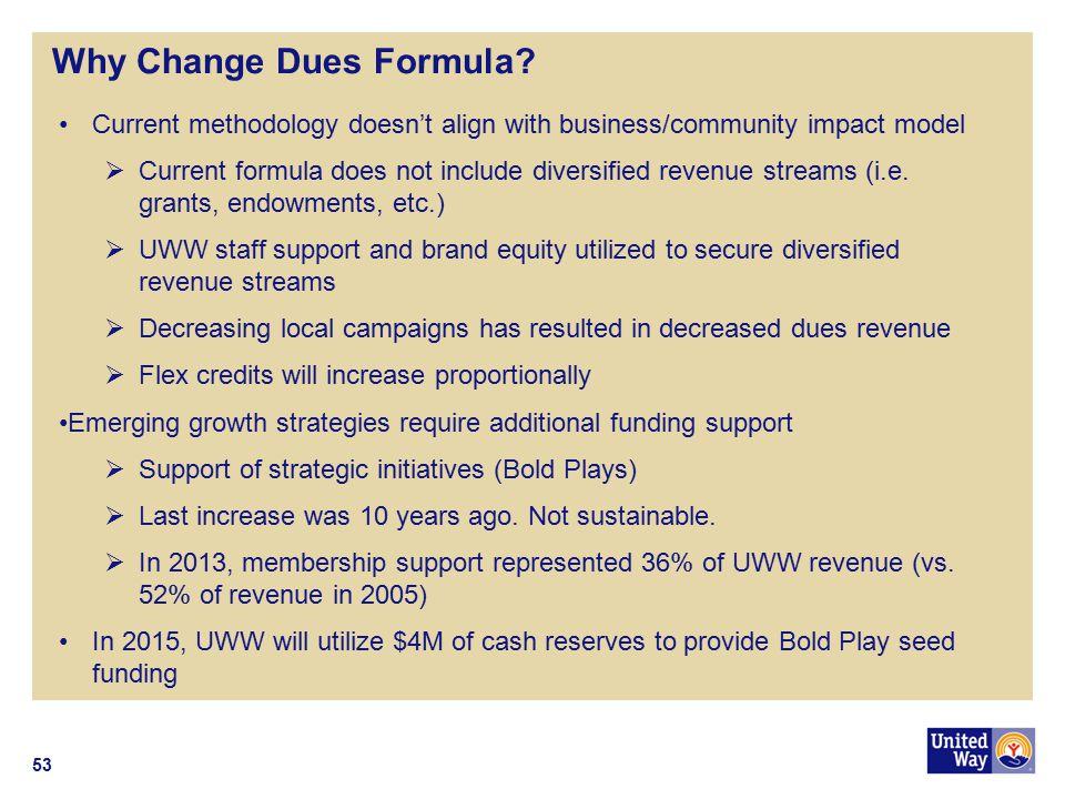 Why Change Dues Formula