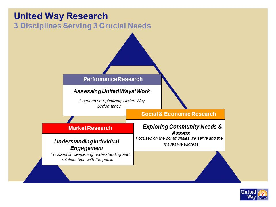United Way Research 3 Disciplines Serving 3 Crucial Needs