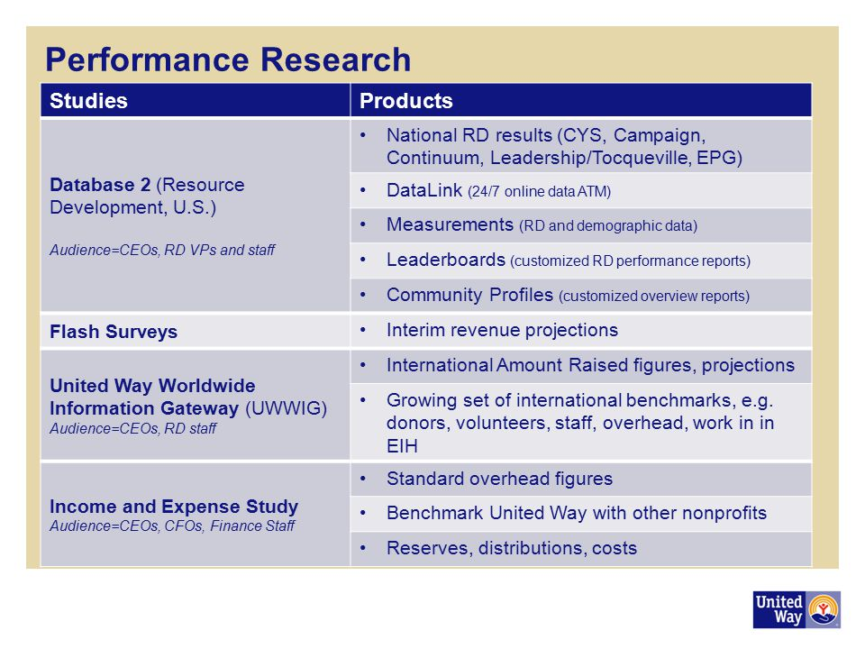 Performance Research Studies Products