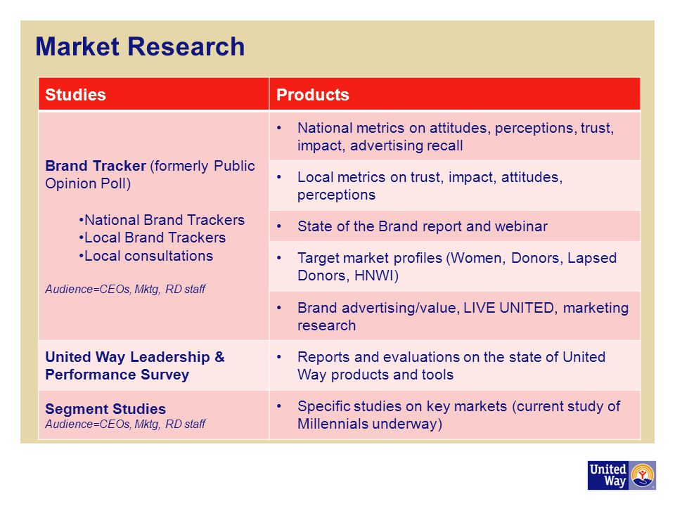 Market Research Studies Products