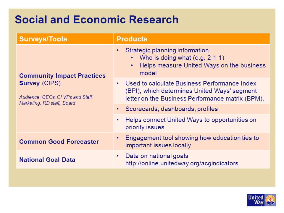 Social and Economic Research