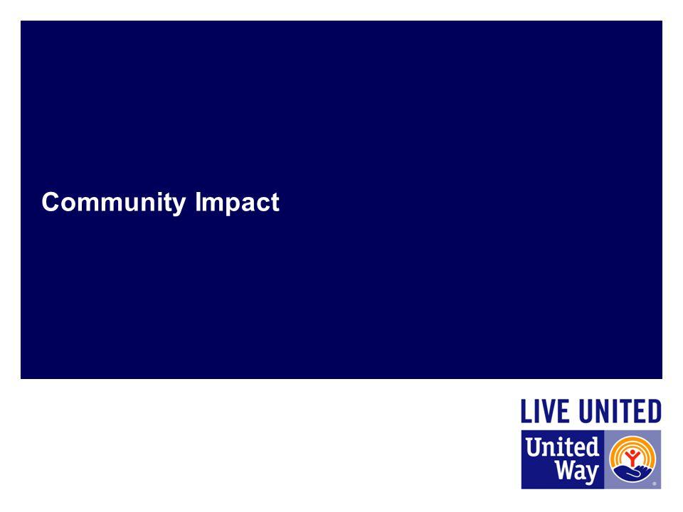 Community Impact MT