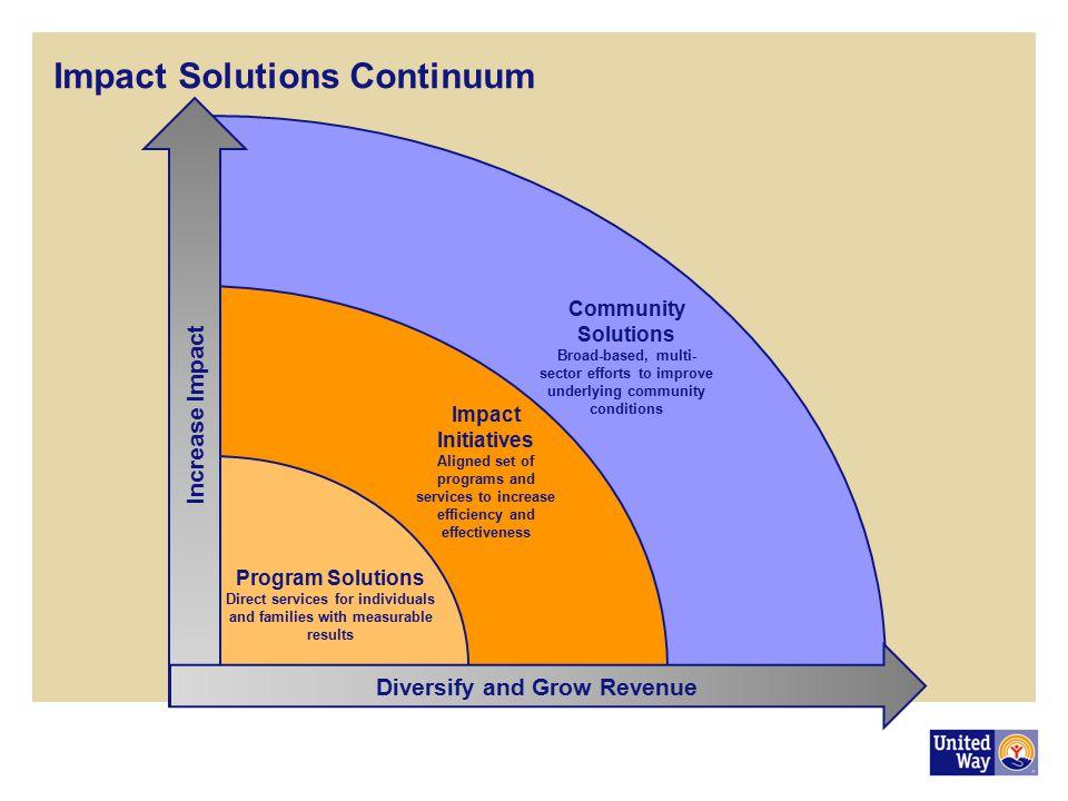 Impact Solutions Continuum
