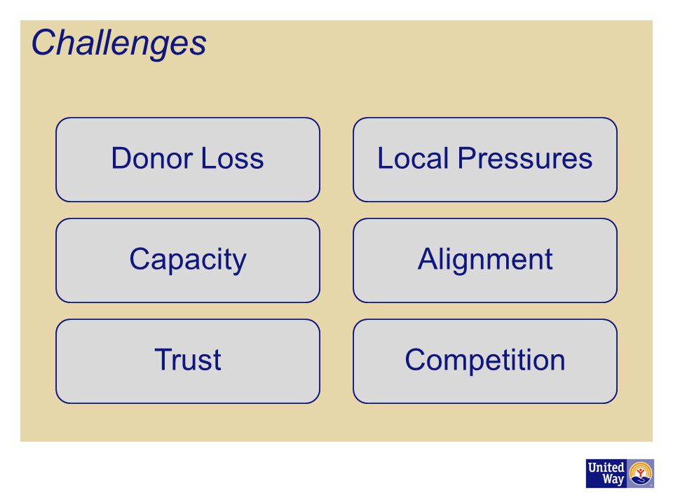 Challenges Donor Loss Local Pressures Capacity Alignment Trust
