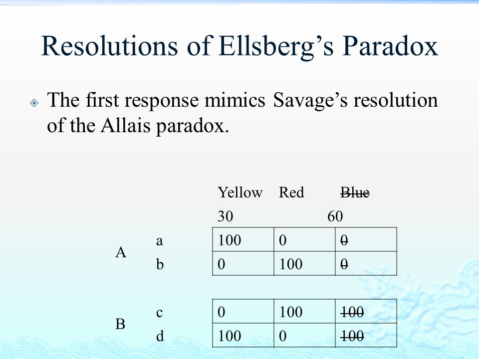 Resolutions of Ellsberg's Paradox