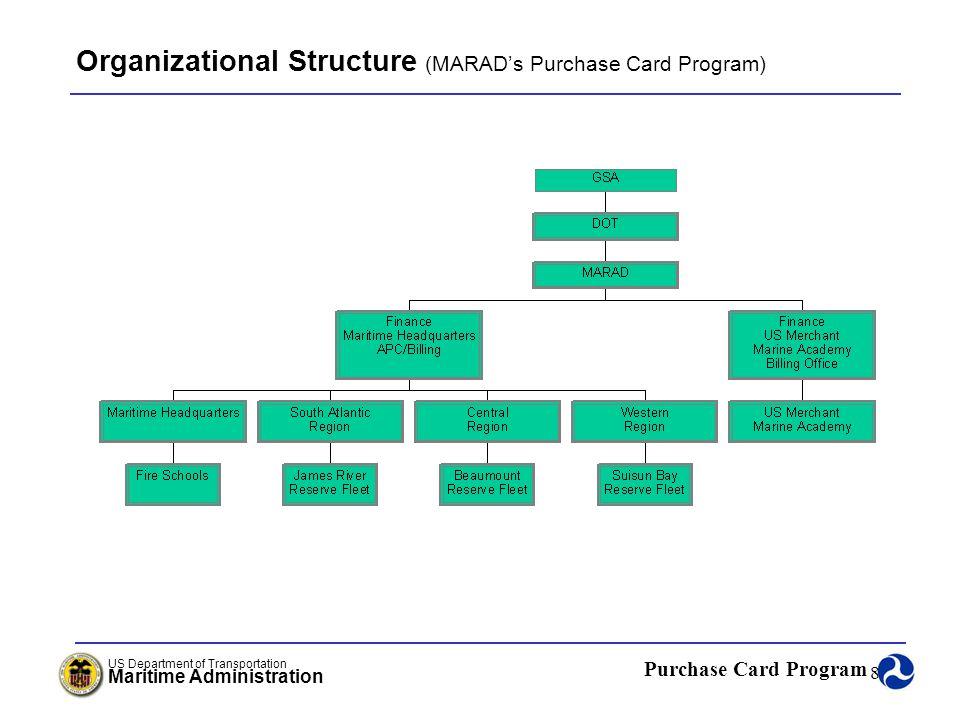 Organizational Structure (MARAD's Purchase Card Program)