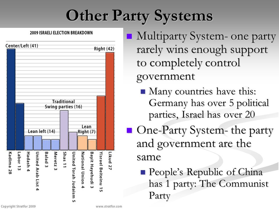 Other Party Systems Multiparty System- one party rarely wins enough support to completely control government.