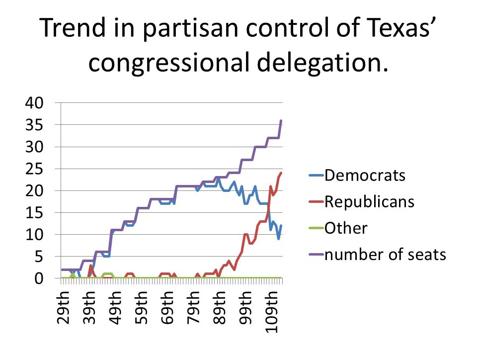Trend in partisan control of Texas' congressional delegation.