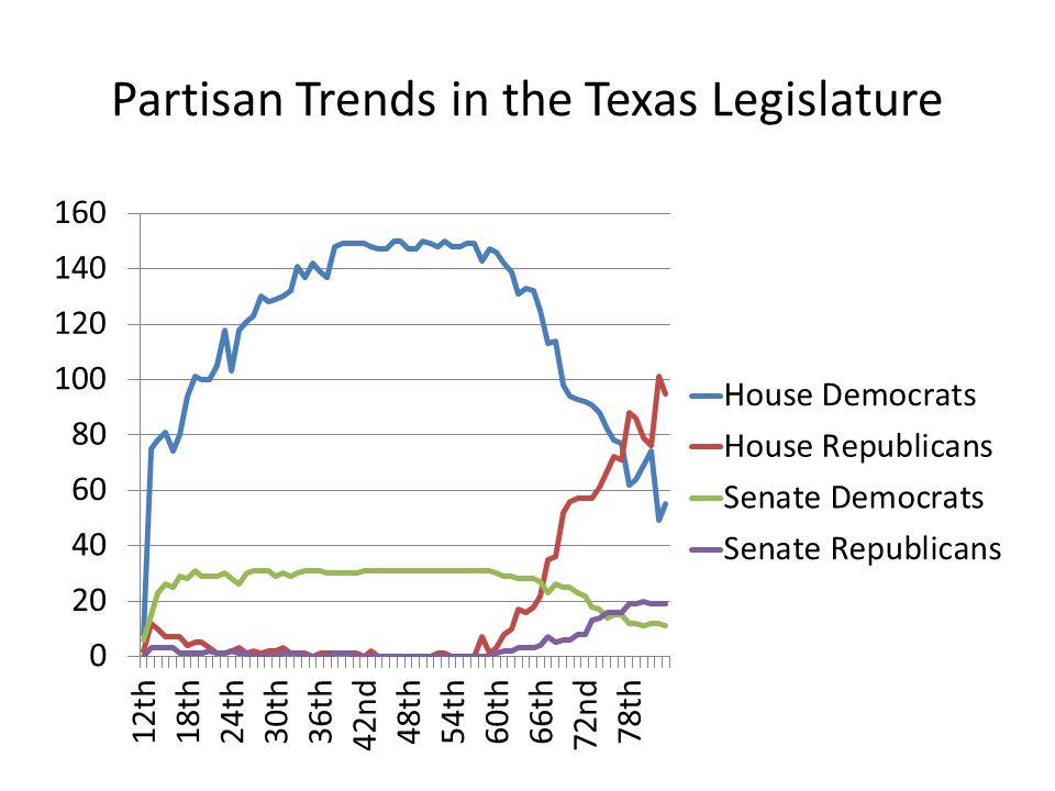 Partisan Trends in the Texas Legislature