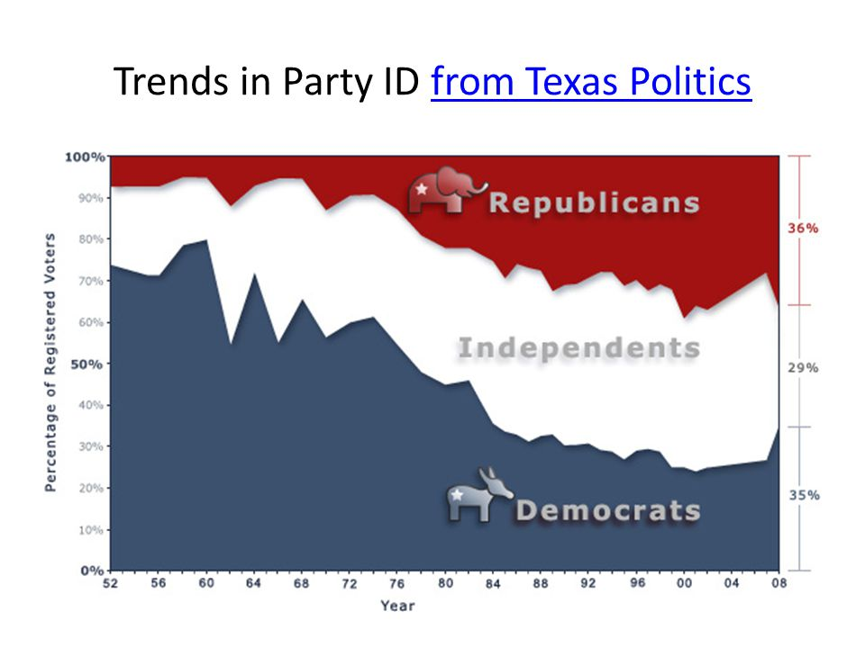 Trends in Party ID from Texas Politics