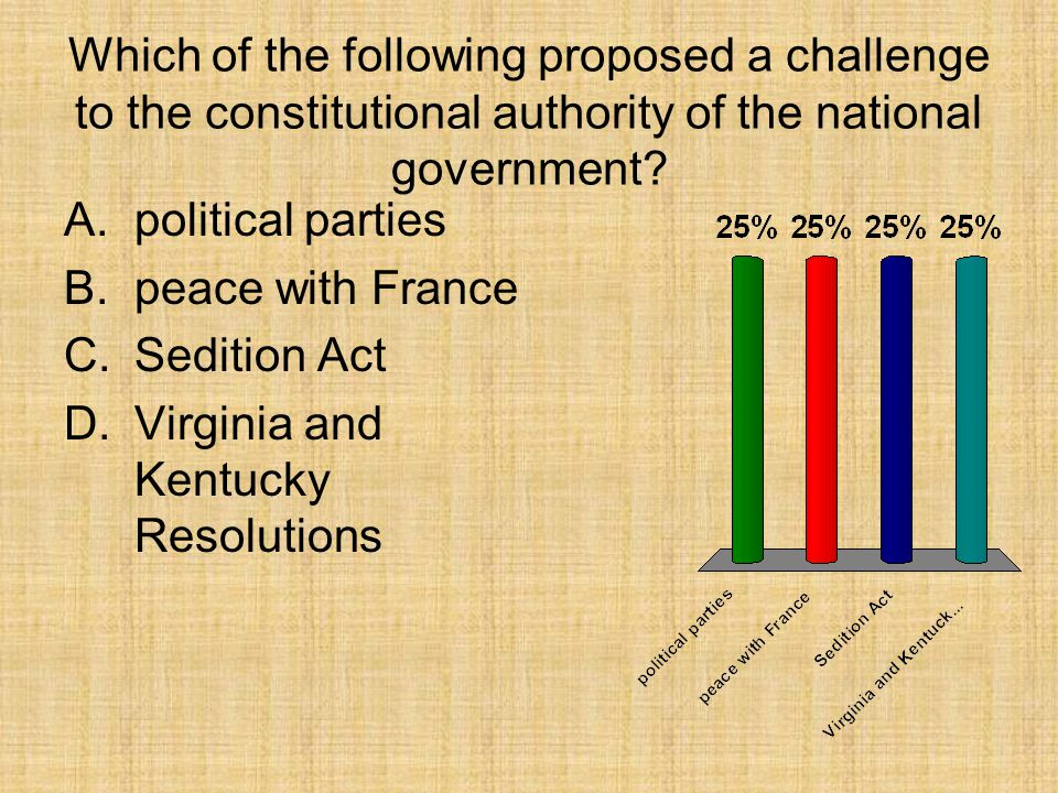 Which of the following proposed a challenge to the constitutional authority of the national government