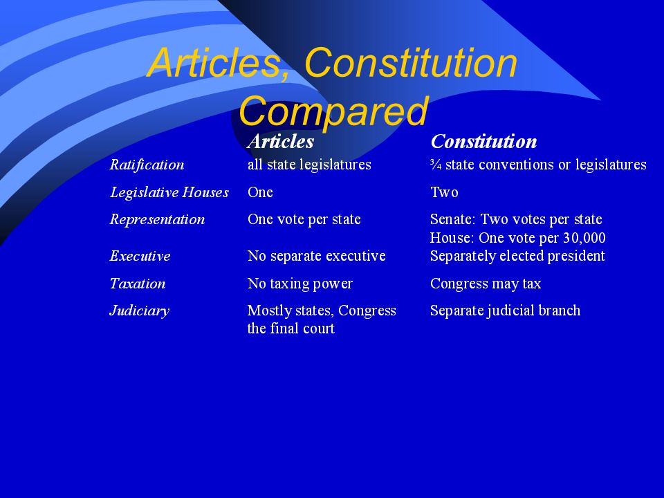 Articles, Constitution Compared