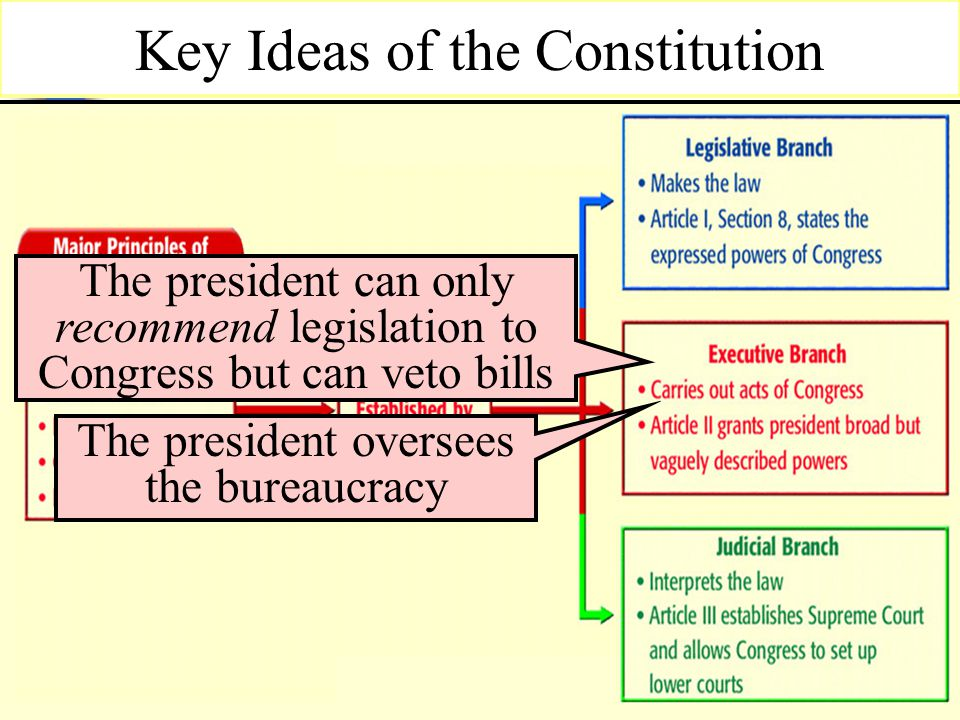 Key Ideas of the Constitution