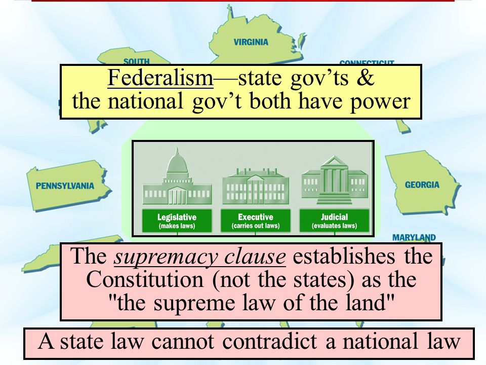 Federalism—state gov'ts & the national gov't both have power