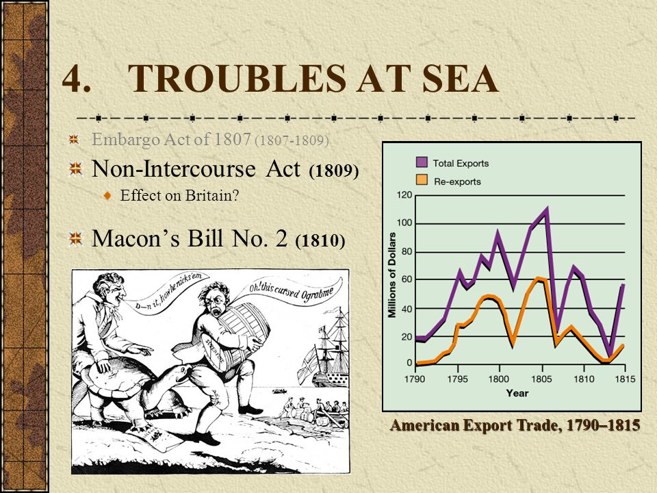 American Export Trade, 1790–1815