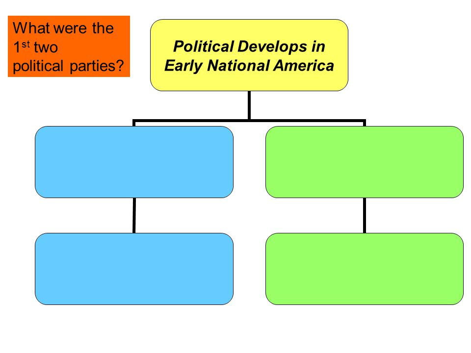 What were the 1st two political parties