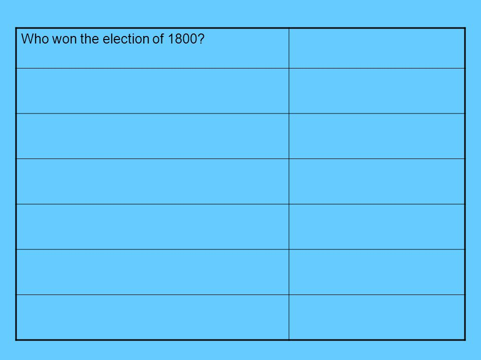 Who won the election of 1800