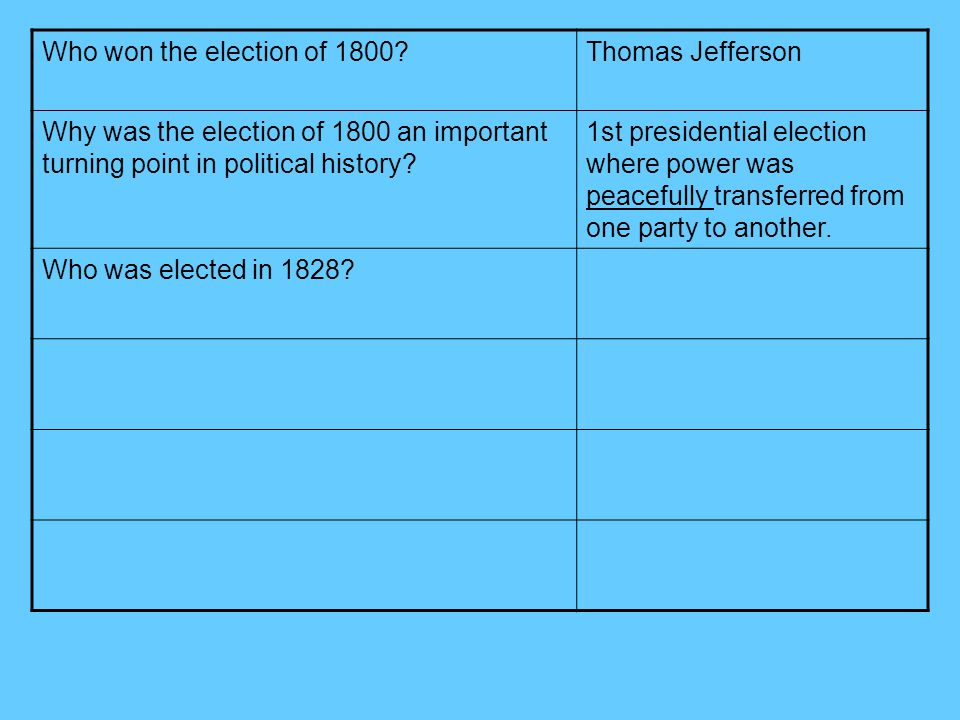 a report on the election of 1800 Report abuse transcript of the election of 1800 deadlock when members of the electoral college voted, jefferson and burr each received 73 votes because of this tie.