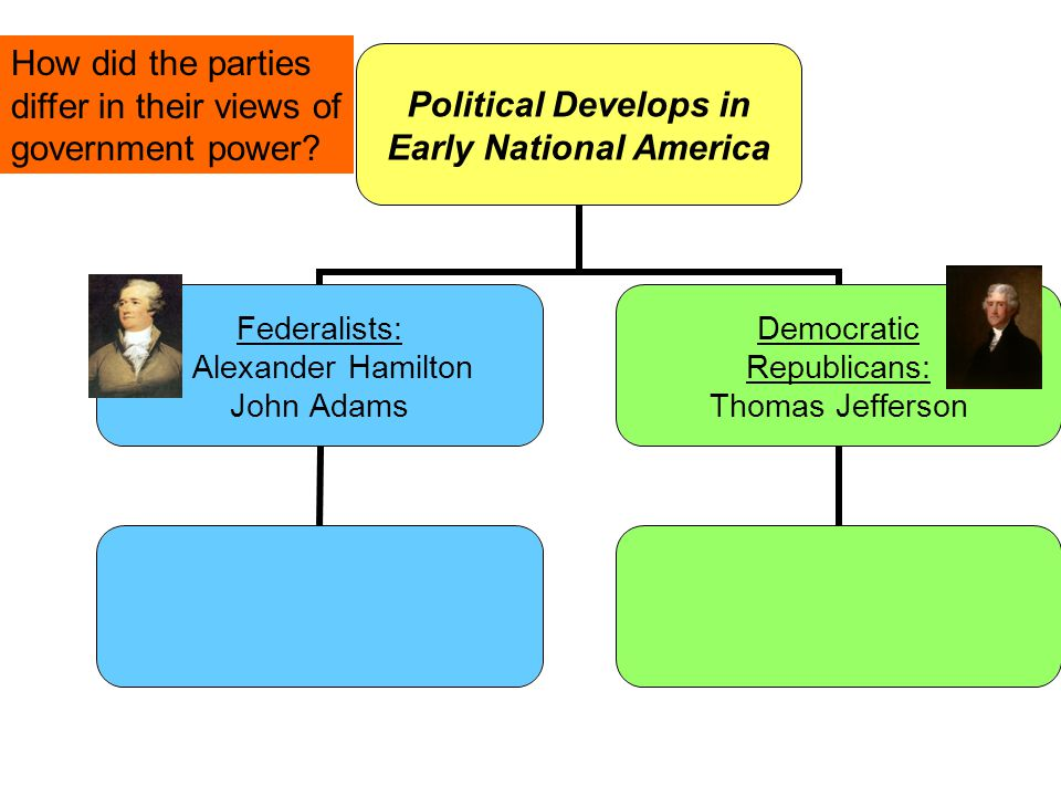 How did the parties differ in their views of government power