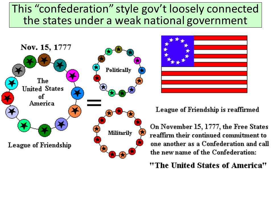 This confederation style gov't loosely connected the states under a weak national government