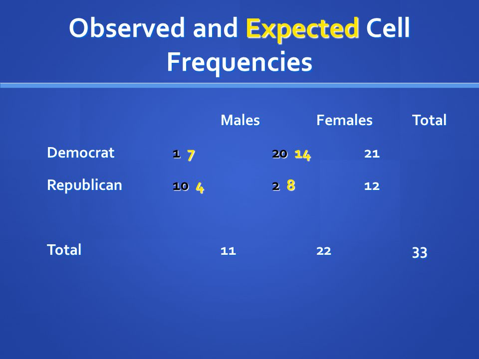 Observed and Expected Cell Frequencies