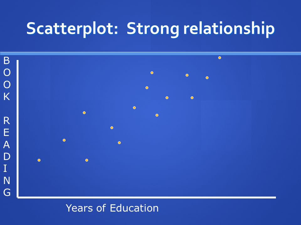Scatterplot: Strong relationship