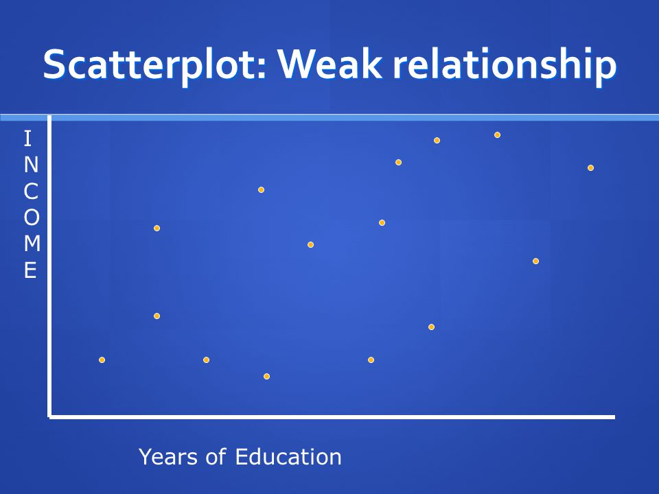 Scatterplot: Weak relationship