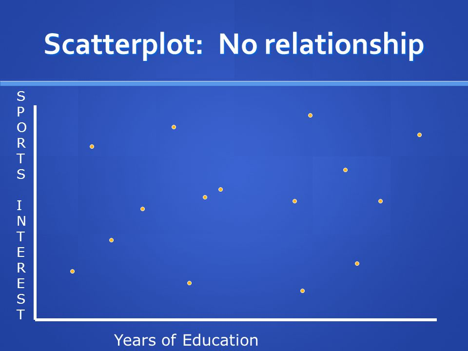 Scatterplot: No relationship