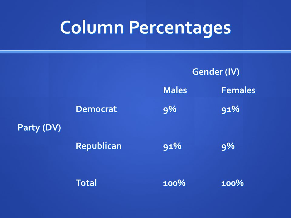 Column Percentages Gender (IV) Males Females Democrat 9% 91%