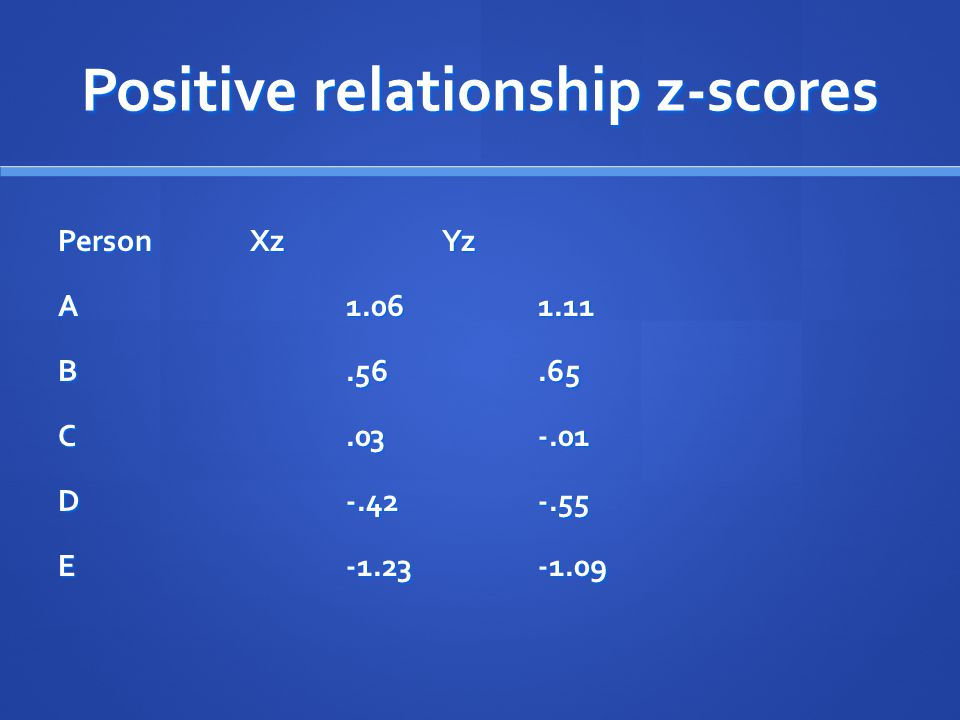 Positive relationship z-scores