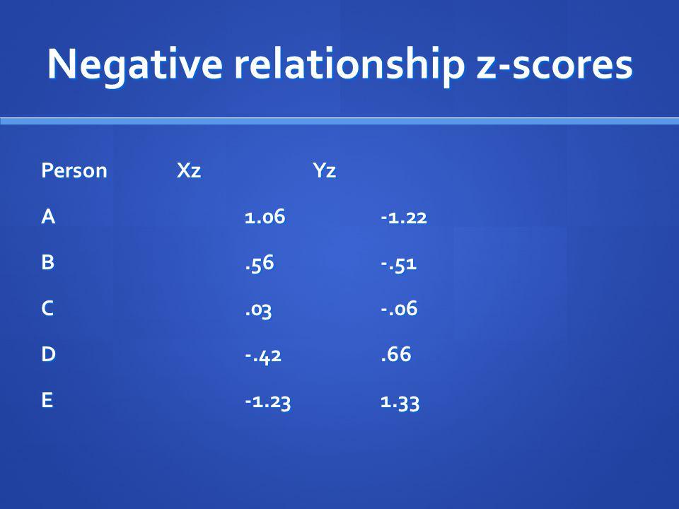 Negative relationship z-scores