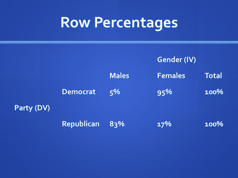 Row Percentages Gender (IV) Males Females Total Democrat 5% 95% 100%