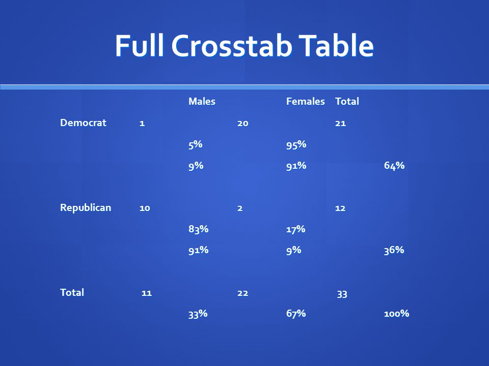 Full Crosstab Table Males Females Total Democrat 1 20 21 5% 95%
