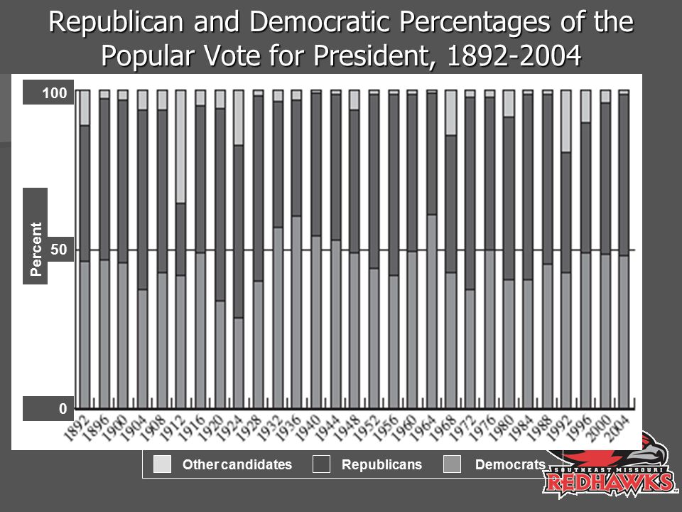 Republican and Democratic Percentages of the Popular Vote for President, 1892-2004
