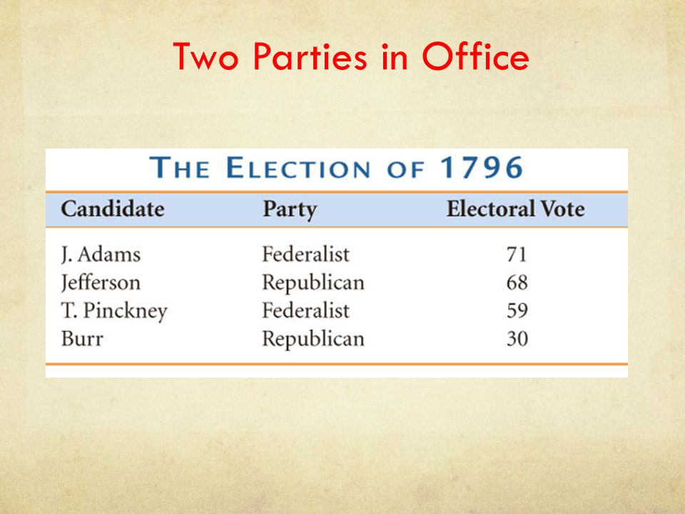 Two Parties in Office