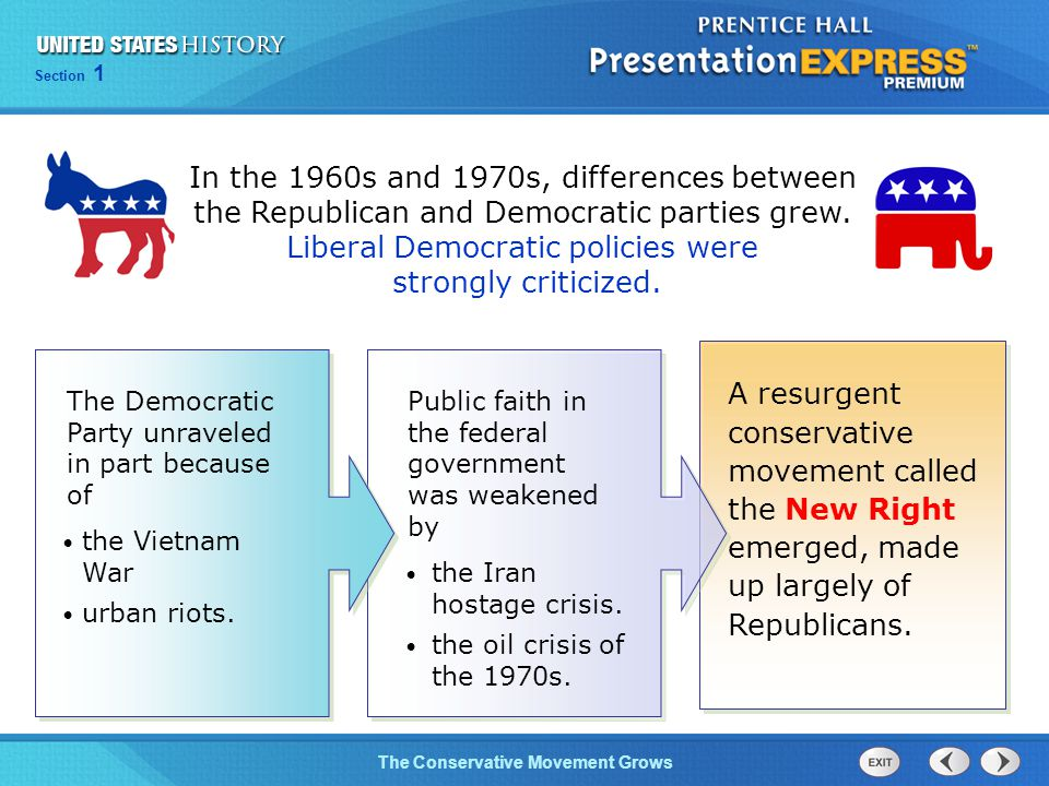 In the 1960s and 1970s, differences between the Republican and Democratic parties grew. Liberal Democratic policies were strongly criticized.
