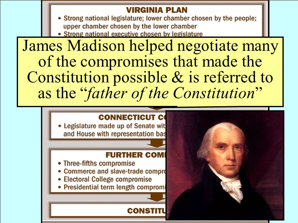 James Madison helped negotiate many of the compromises that made the Constitution possible & is referred to as the father of the Constitution
