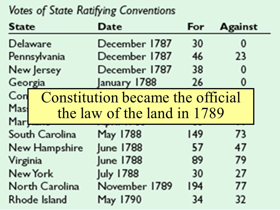 Constitution became the official the law of the land in 1789