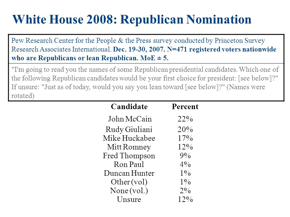 White House 2008: Republican Nomination