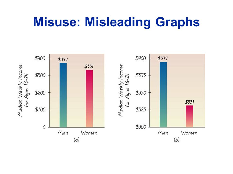 Misuse: Misleading Graphs