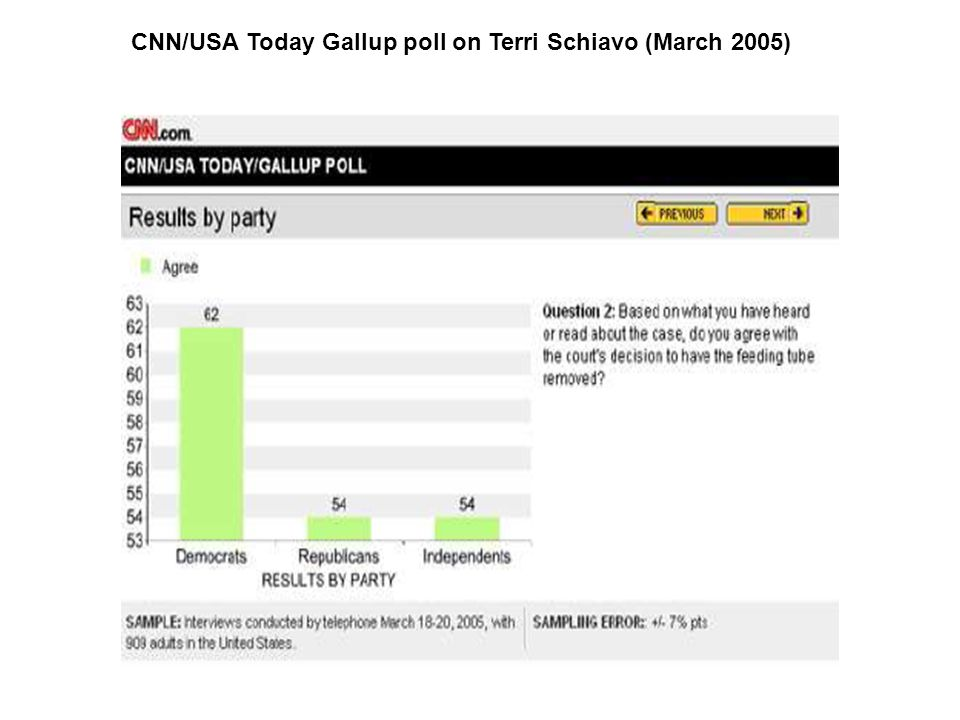 CNN/USA Today Gallup poll on Terri Schiavo (March 2005)